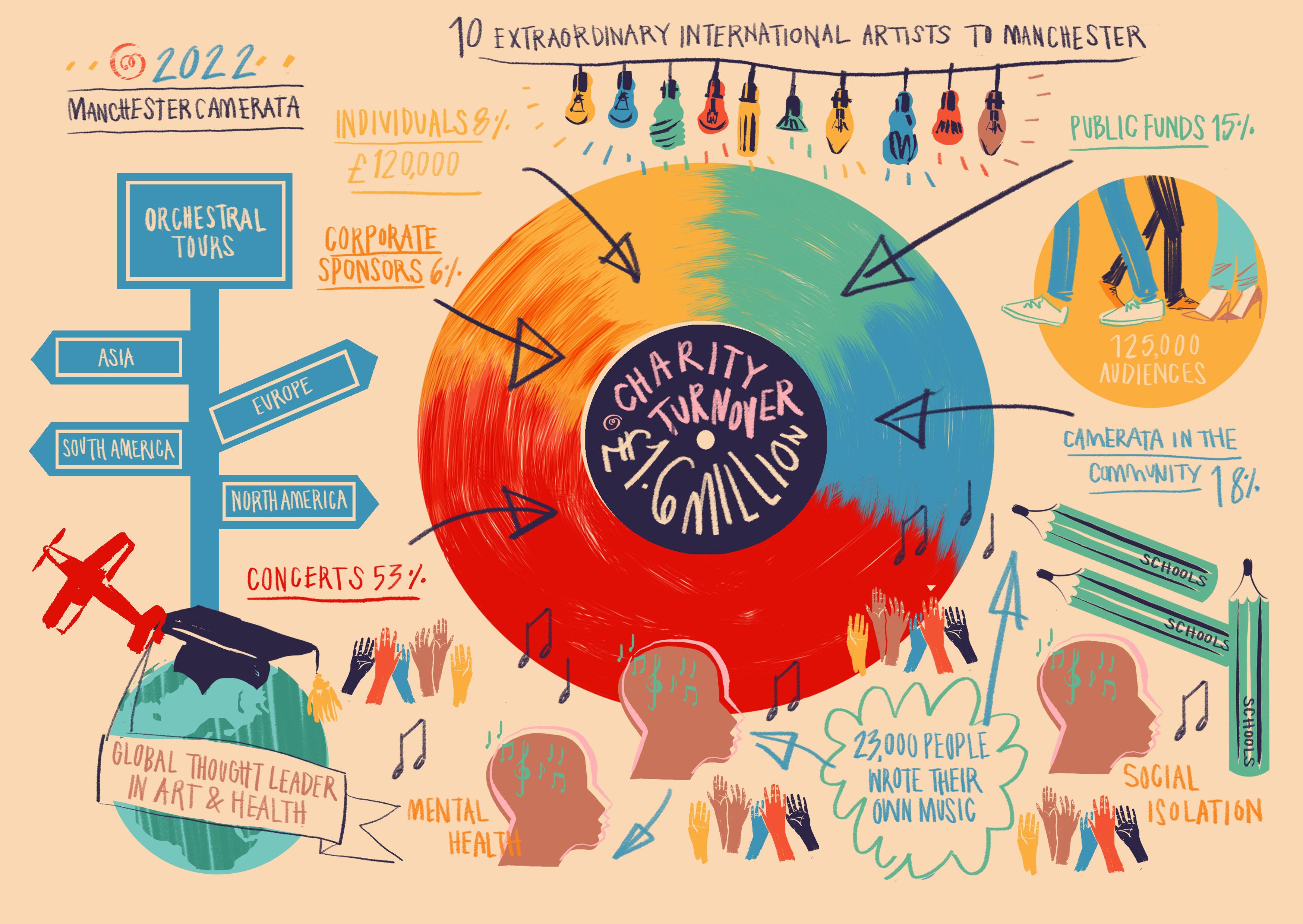 Infographic 2022